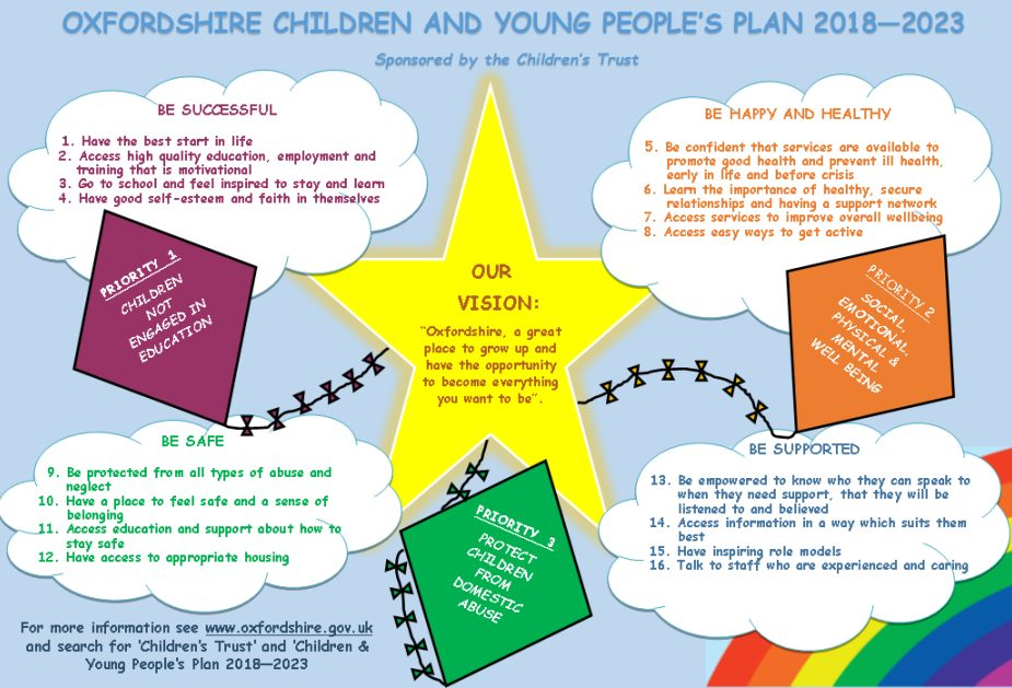Young People In Oxfordshire Have Your Say…
